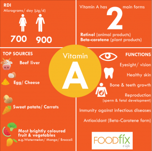 Vitamins-A-final