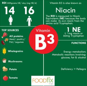 Vitamins-B3-final