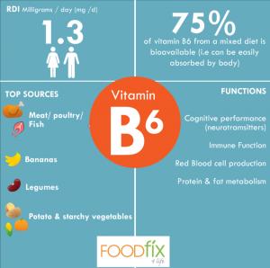 Vitamins-B6-final